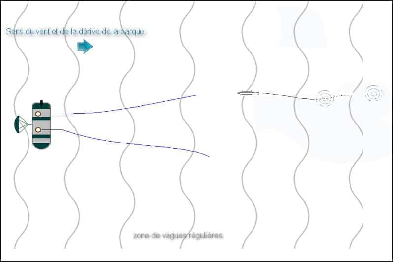 La perception d'un ou plusieurs gobages successifs permet d'évaluer la trajectoire d'un poisson et sa vitesse d'évolution. Le pêcheur doit absolument éviter de lancer sur le gobage qui vient de se produire. La bonne tactique est de poser sa ligne entre le gobage repéré et la barque.